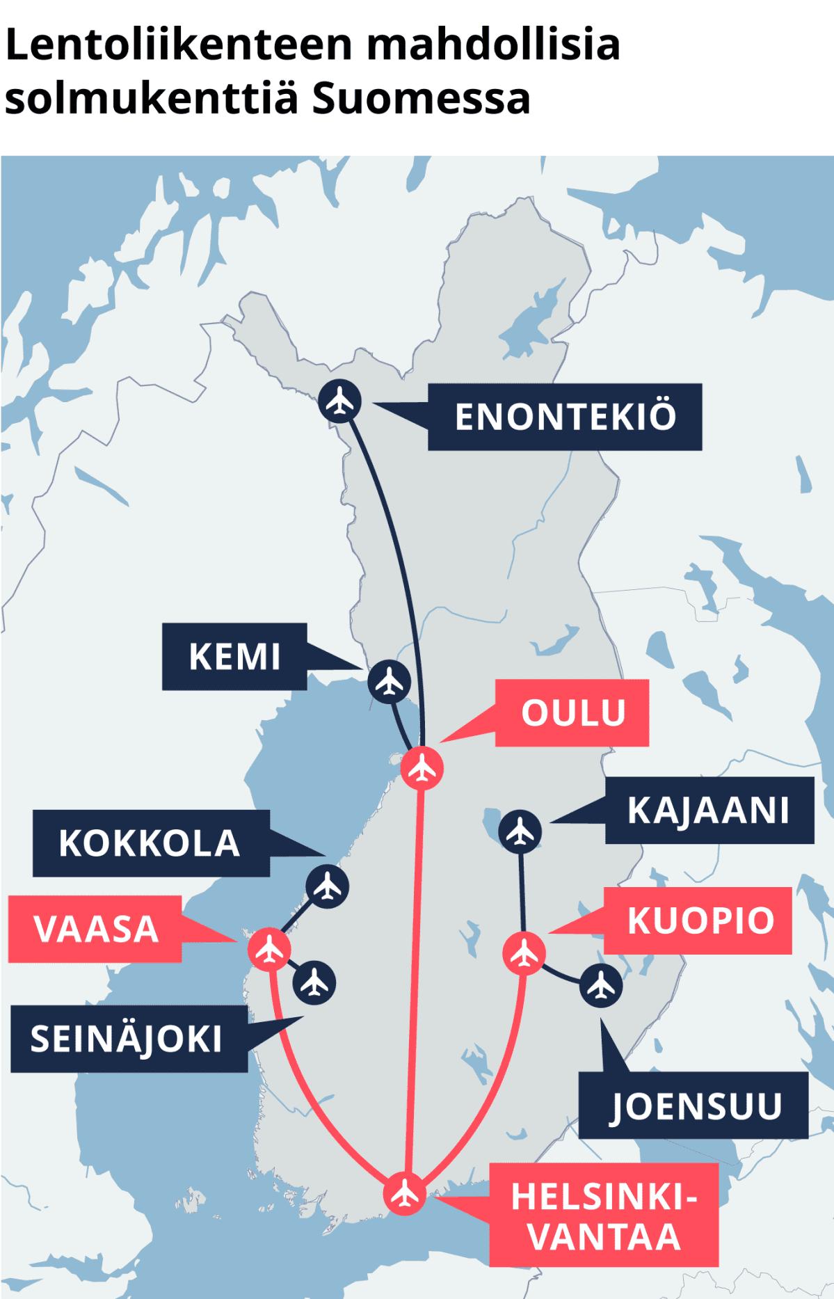 Lentoliikenteen mahdollisia solmukenttiä Suomessa