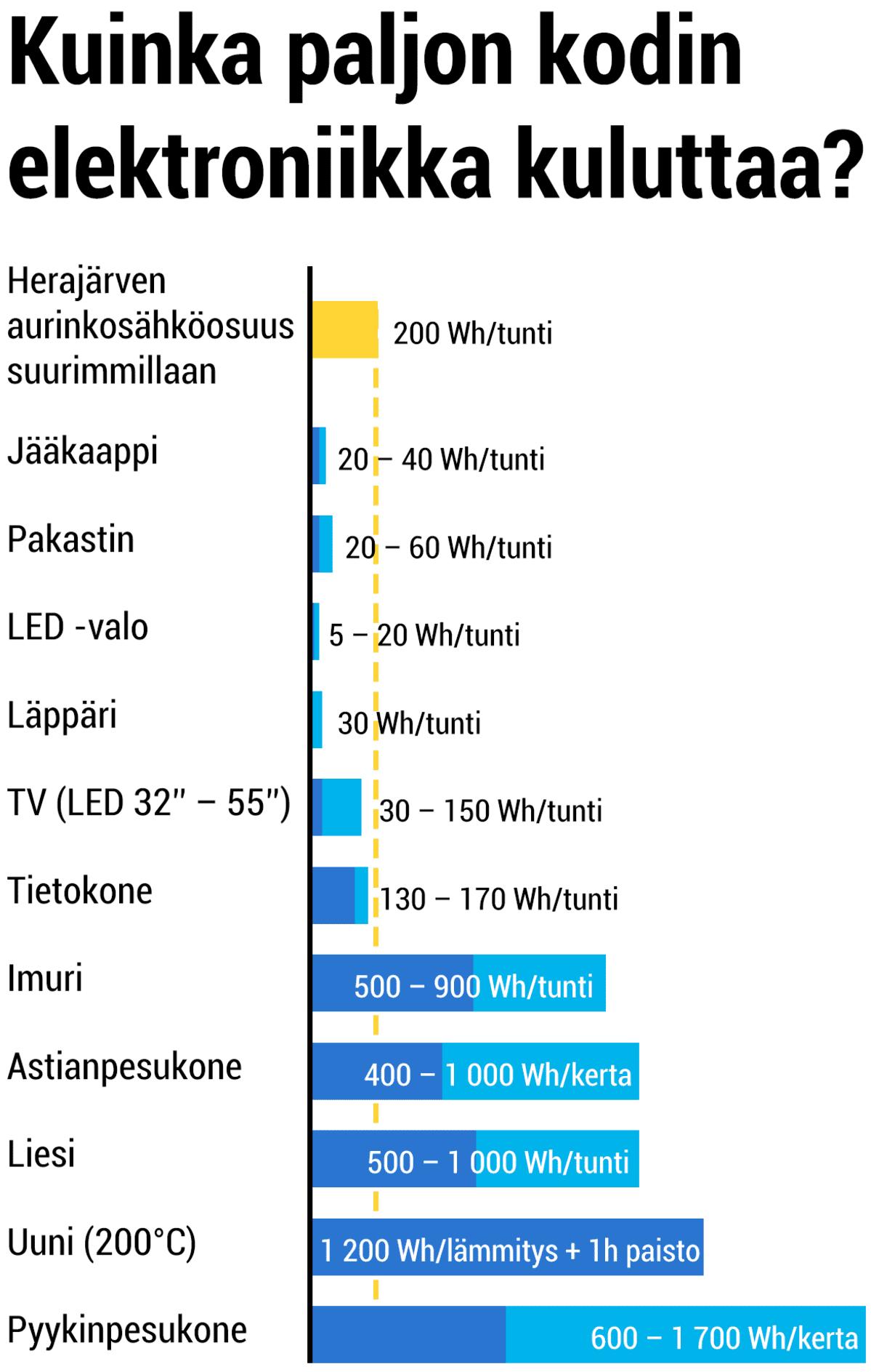 Kuinka paljon kodin elektroniikka kuluttaa? Herajärven aurinkosähköosuus suurimmillaan: 200 Wh/tunti Jääkaappi 20 – 40 Wh/tunti Pakastin 20 – 60 Wh/tunti LED-valo 5 – 20 Wh/tunti Läppäri 30 Wh/tunti TV (LED 32 – 55 tuumaa) 30 – 150 Wh/tunti Tietokone 130 – 170 Wh/tunti Imuri 500 – 900 Wh/tunti Astianpesukone 400 – 1000 Wh/kerta Liesi 500 – 1000 Wh/tunti Uuni (200 astetta) 1200 Wh/lämmitys + 1 tunnin paisto Pyykinpesukone 600 – 1700 Wh/tunti
