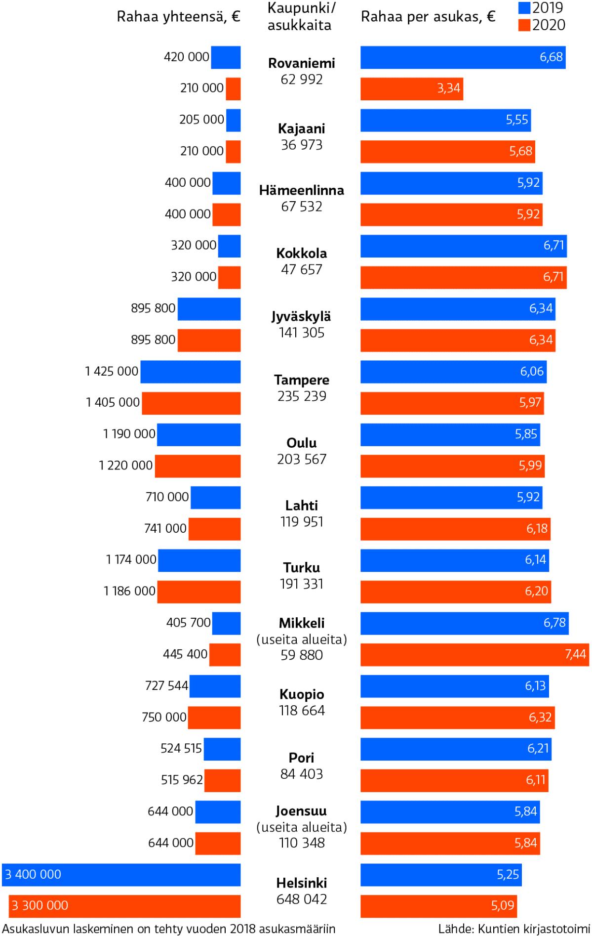 Suurien kaupunkien kirjastojen hankinnat 2019–2020