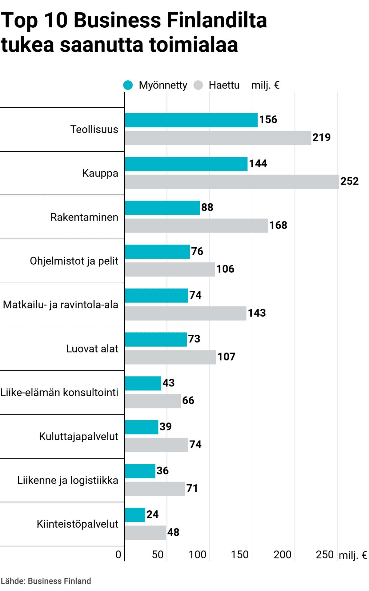 Top 10 Business Finlandilta tukea saanutta toimialaa