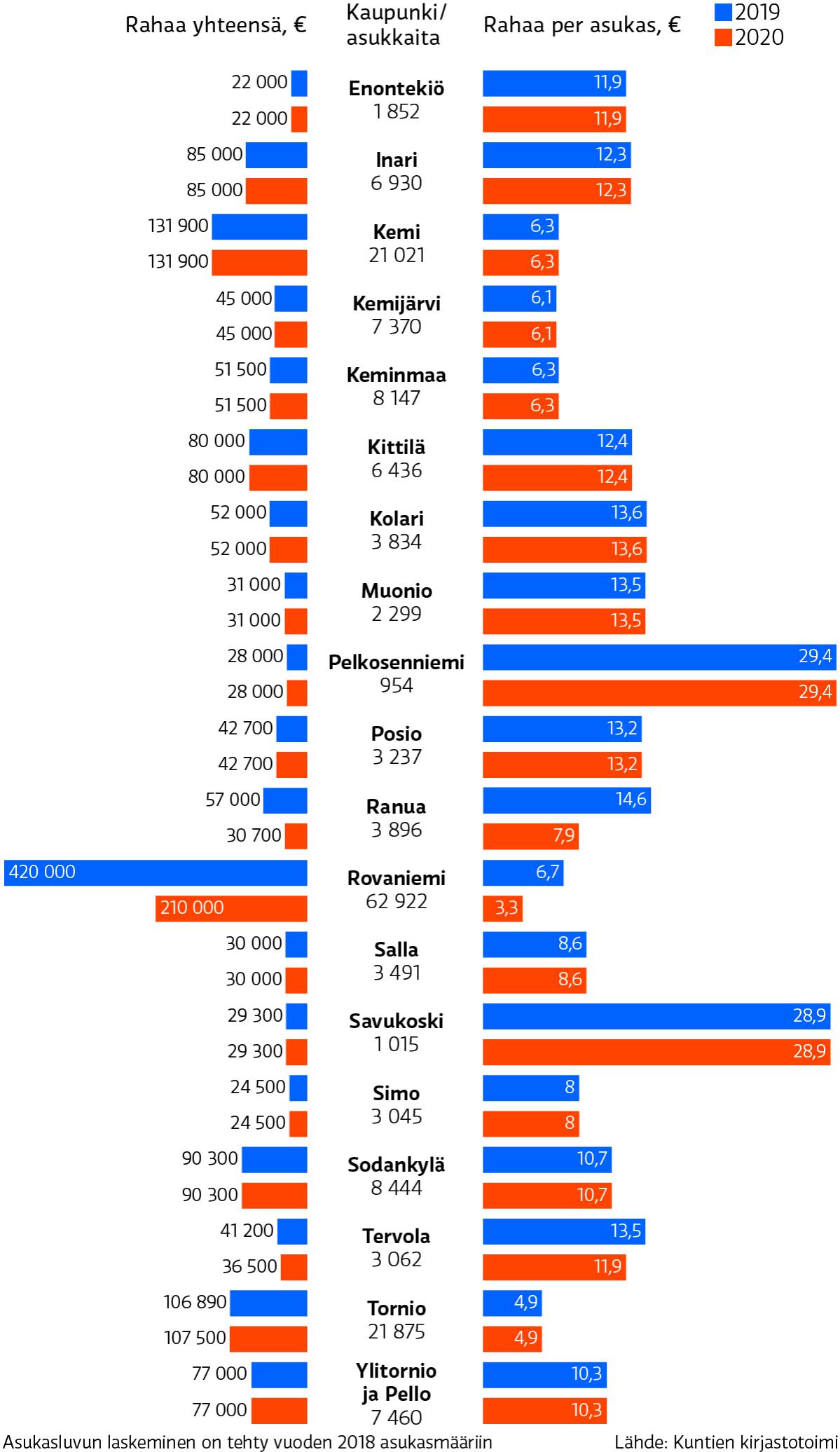 Lapin kuntien hankintabudjetit 2019–2020