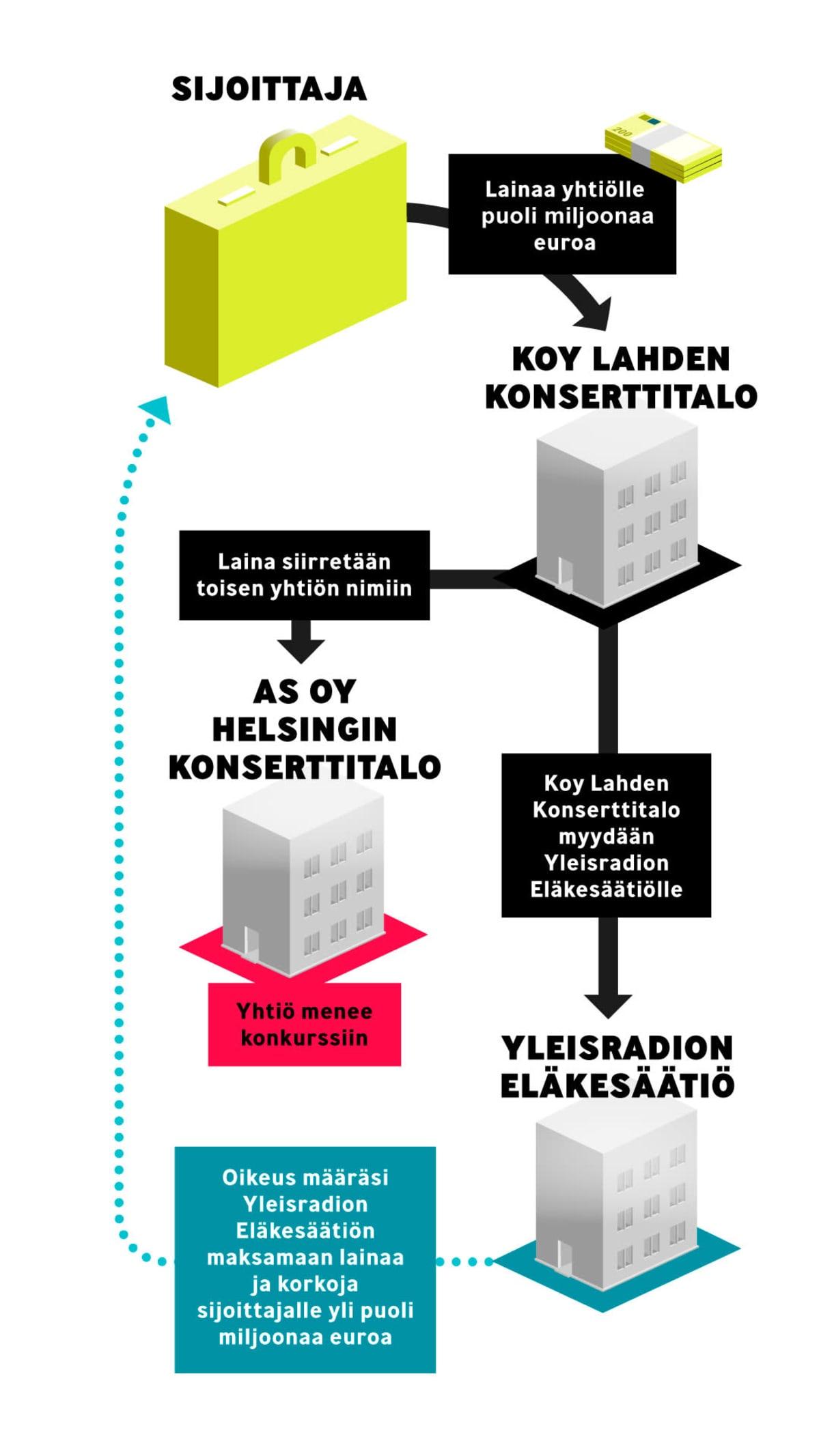 Infografiikka rahan liikkeistä