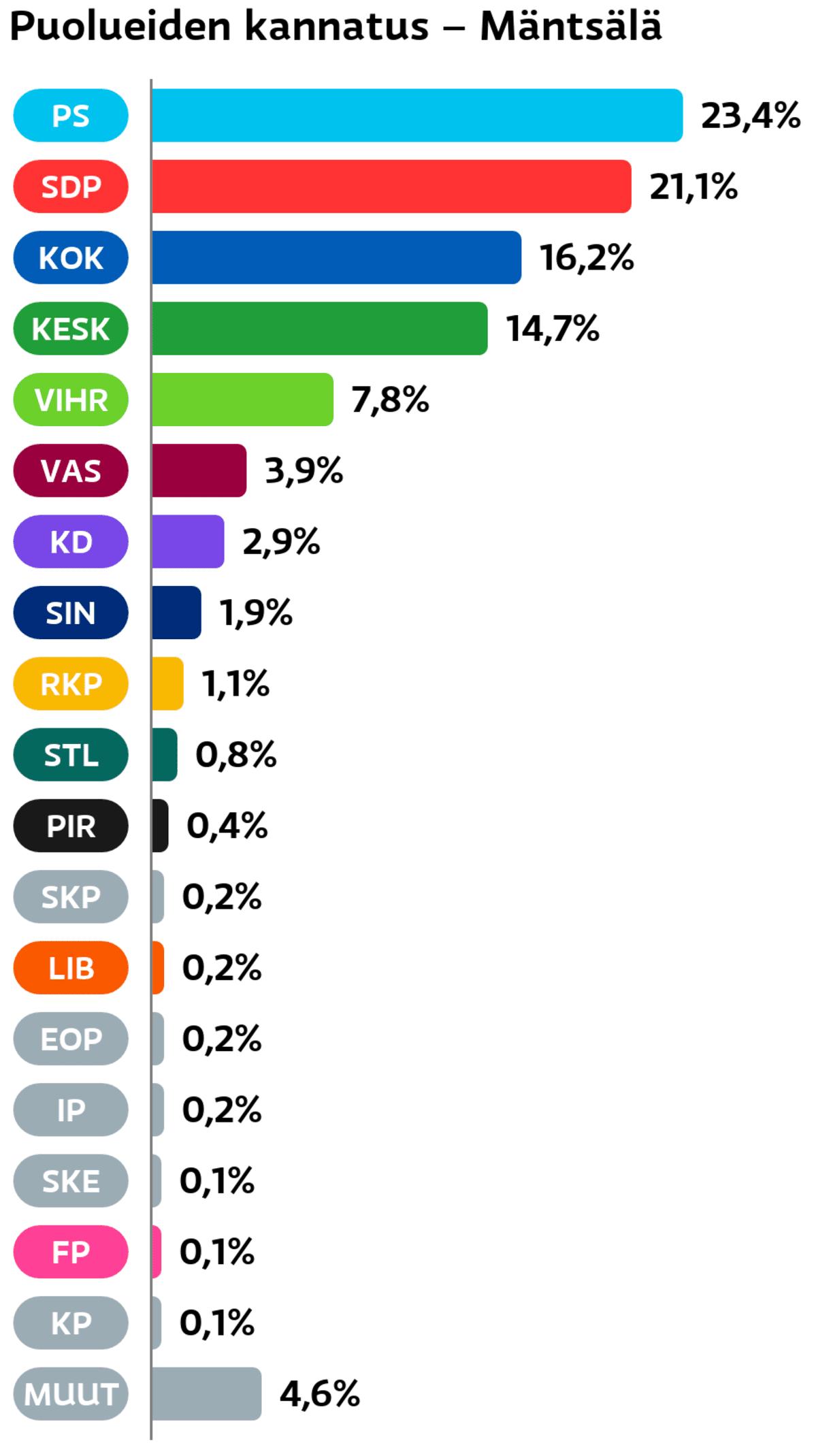 Puolueiden kannatus: Mäntsälä Perussuomalaiset: 23,4 prosenttia SDP: 21,1 prosenttia Kokoomus: 16,2 prosenttia Keskusta: 14,7 prosenttia Vihreät: 7,8 prosenttia Vasemmistoliitto: 3,9 prosenttia Suomen Kristillisdemokraatit: 2,9 prosenttia Sininen tulevaisuus: 1,9 prosenttia RKP: 1,1 prosenttia Tähtiliike: 0,8 prosenttia Piraattipuolue: 0,4 prosenttia SKP: 0,2 prosenttia Liberaalipuolue: 0,2 prosenttia Eläinoikeuspuolue: 0,2 prosenttia Itsenäisyyspuolue: 0,2 prosenttia Suomen Kansa Ensin: 0,1 prosenttia Feministinen puolue: 0,1 prosenttia Kansalaispuolue: 0,1 prosenttia Muut ryhmät: 4,6 prosenttia