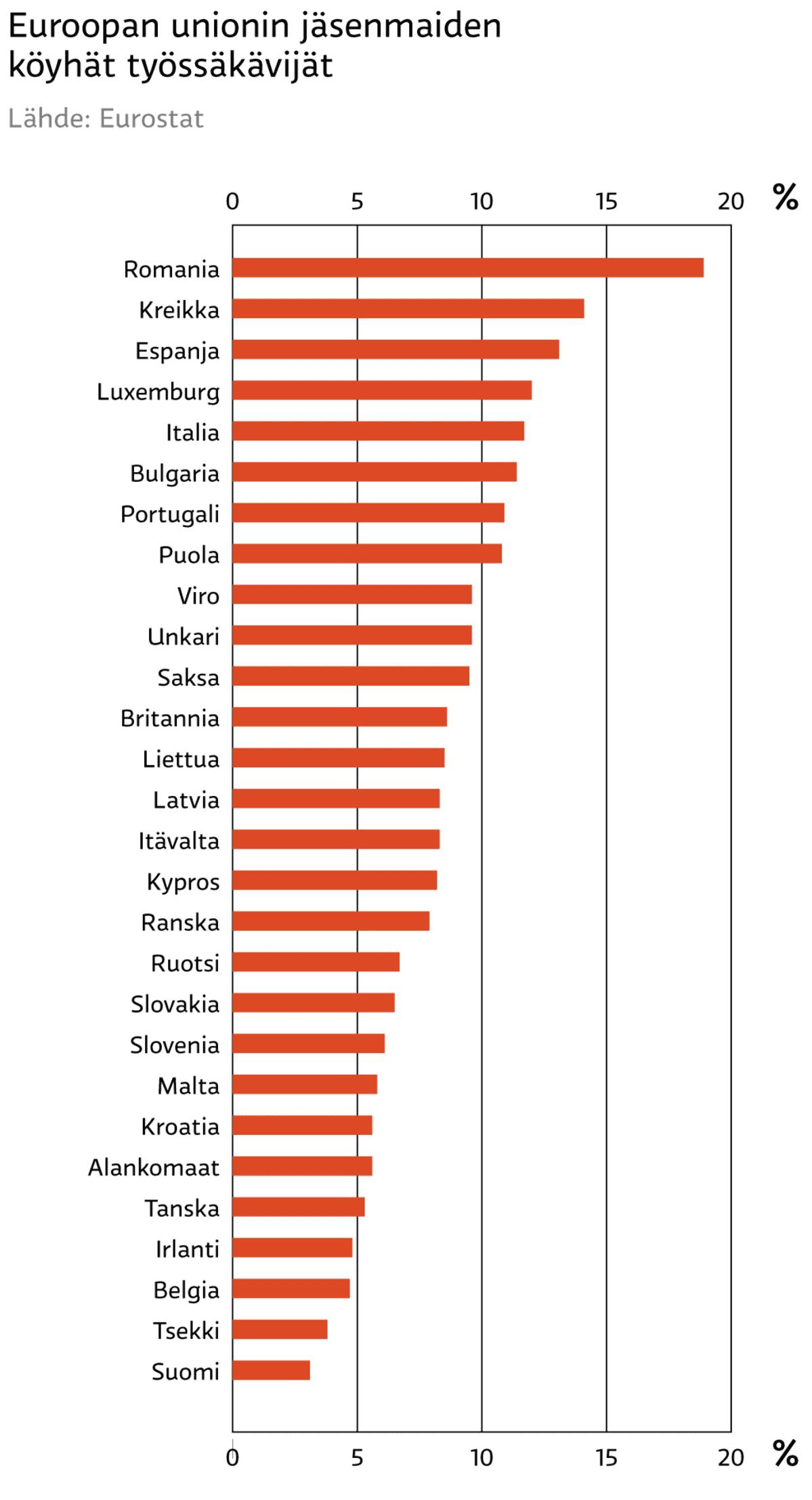 EU:n köyhät työssäkäyvät