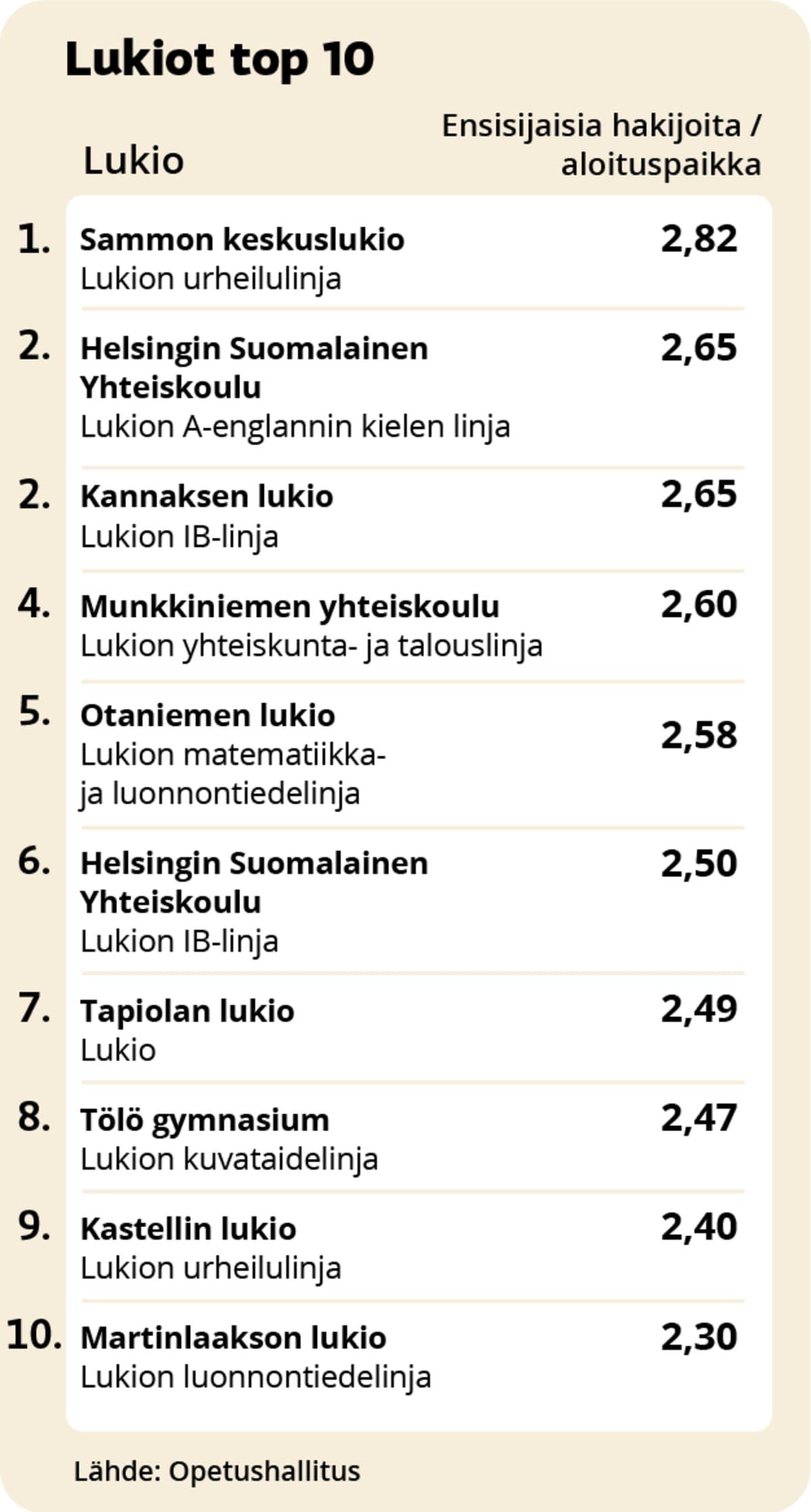Kilpailuimmat lukiot 2021 top-10