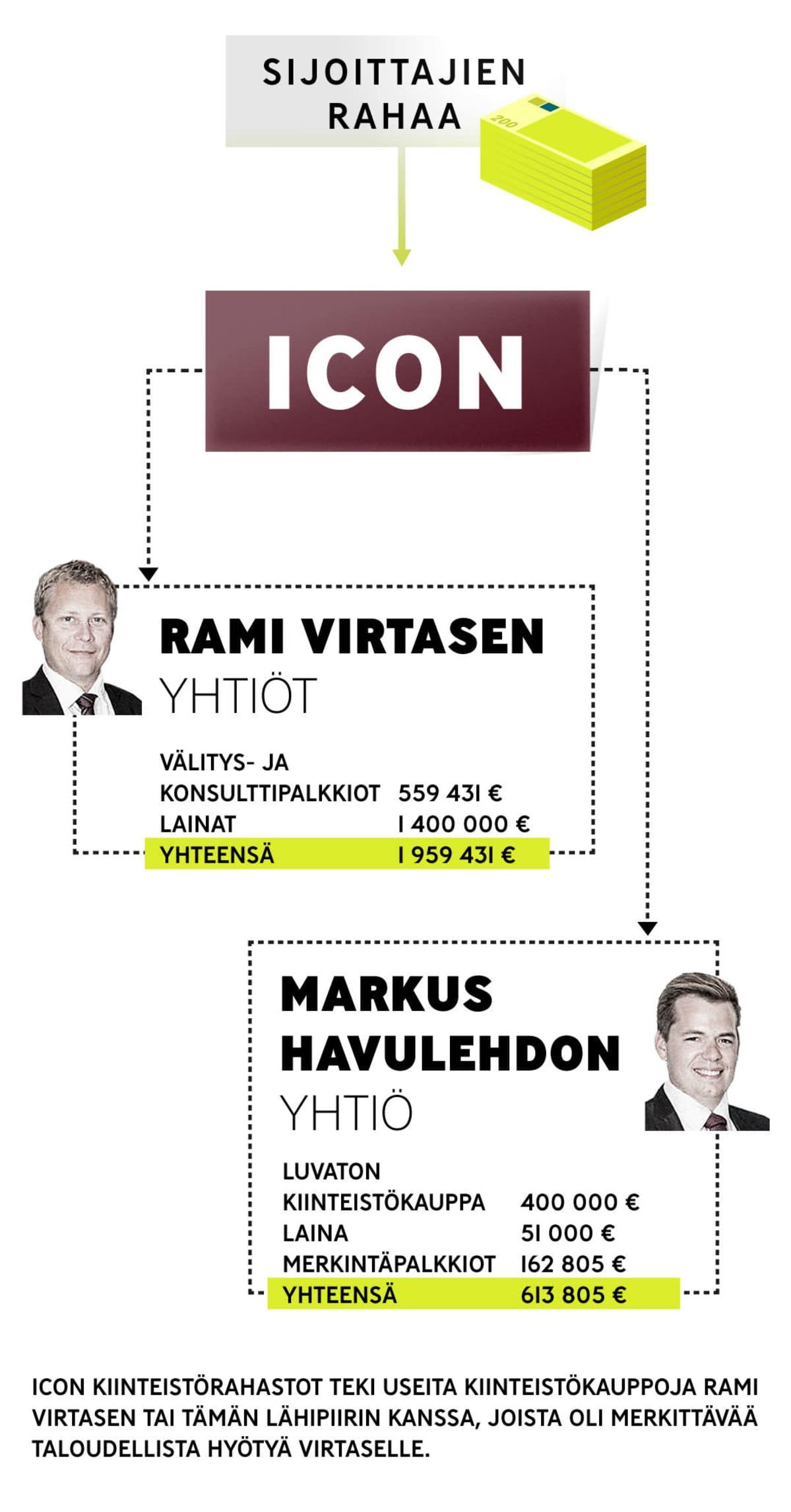 Infografiikka: miten sijoittajien rahat valuivat Icon-yhtiön kautta Rami Virtasen ja Markus Havulehdon yhtiöihin.