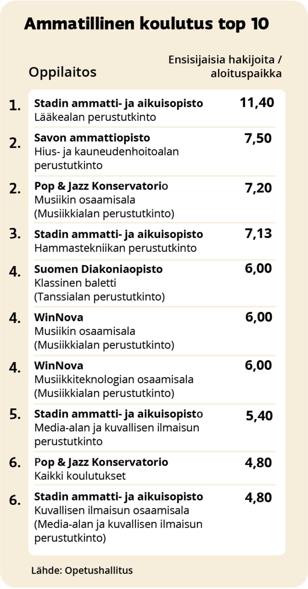 Kilpailuimmat ammatilliset koulutukset 2021 top-10