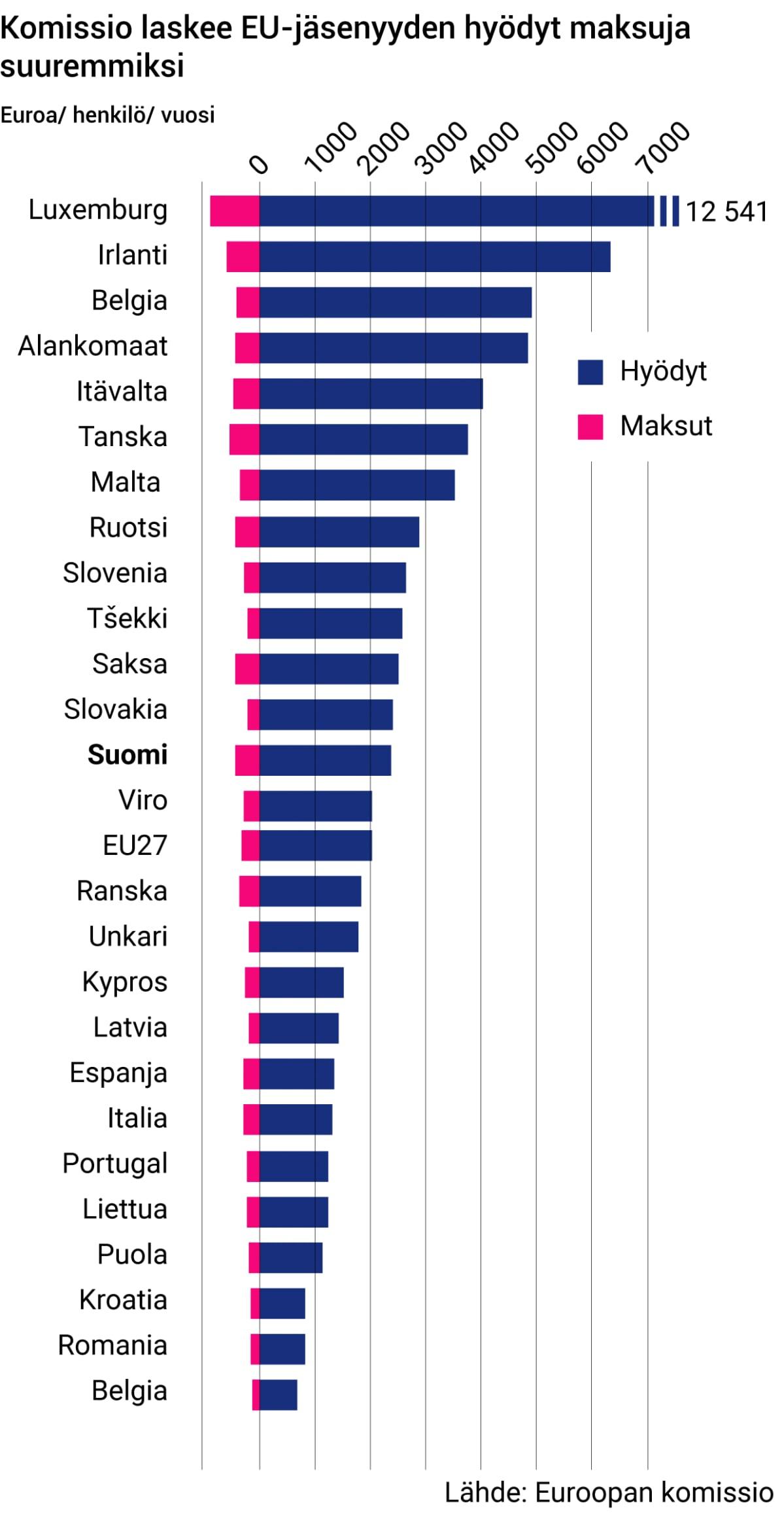 Komissio laskee EU-jäsenyyden hyödyt maksuja suuremmiksi
