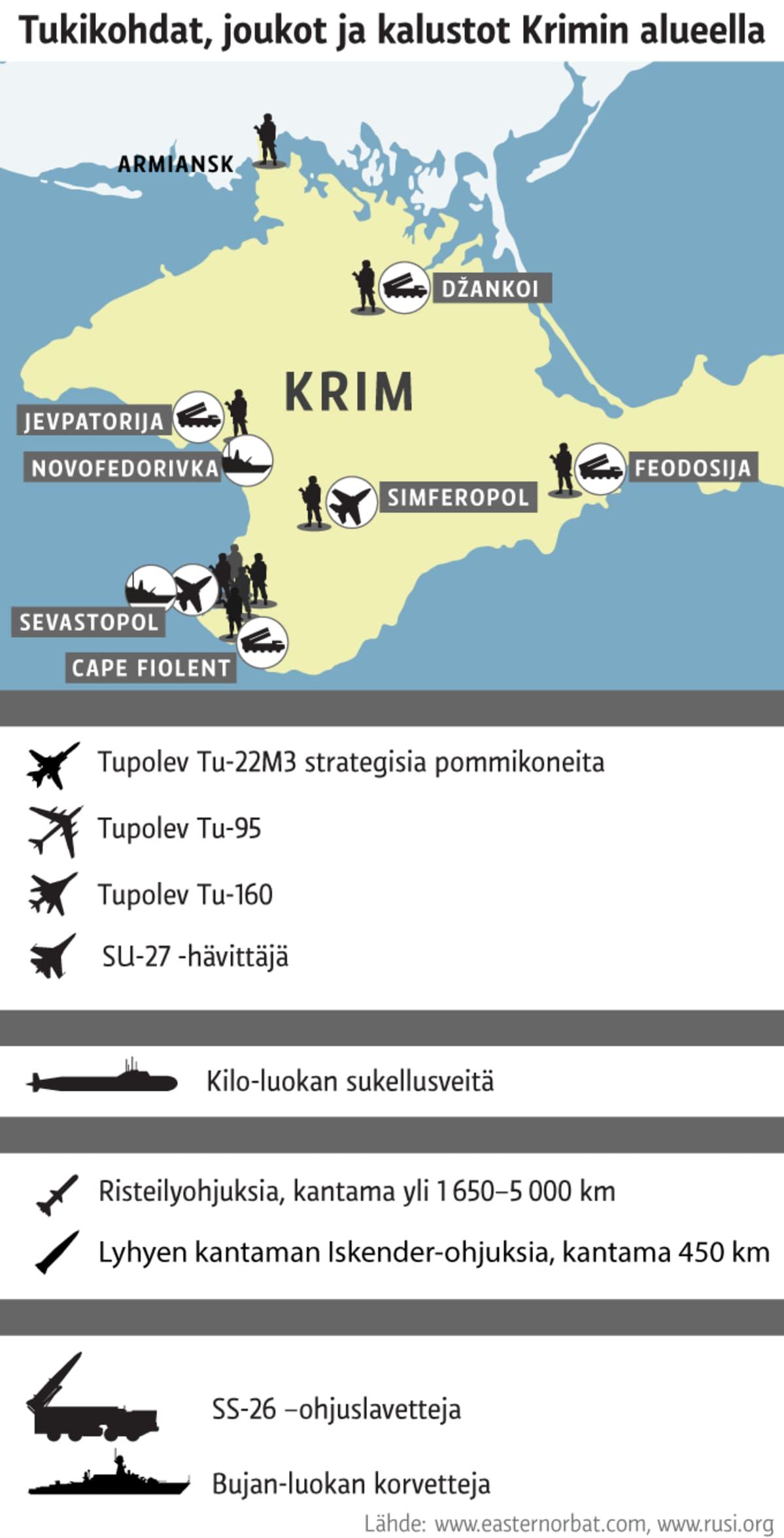Karttagrafiikka Krimin niemimaalle sijoitetuista armeijan tukokohdista, joukoista ja kalustosta.