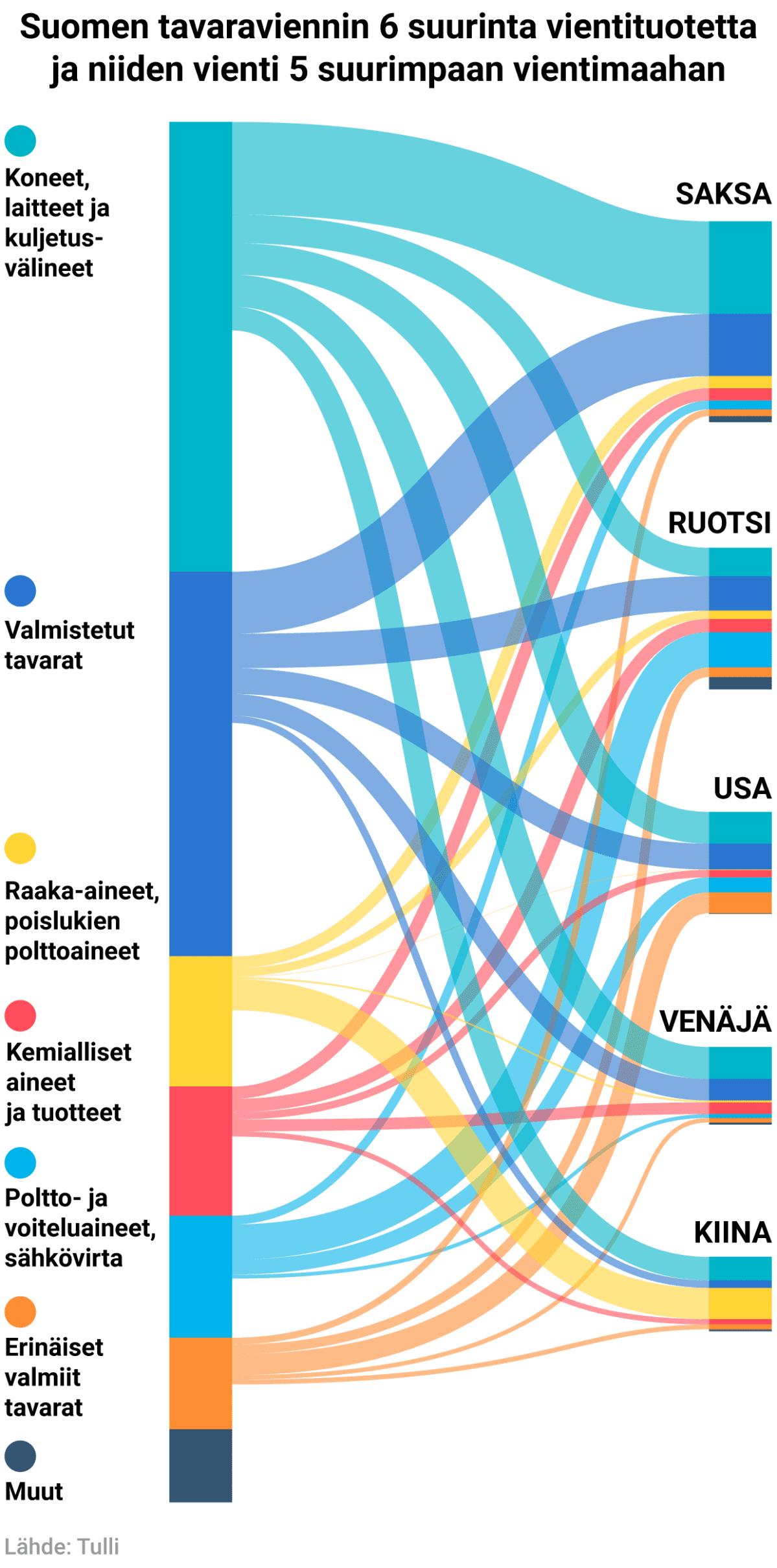 Suomen tavaraviennin 6 suurinta vientituotetta ja niiden vienti 5 suurimpaan vientimaahan