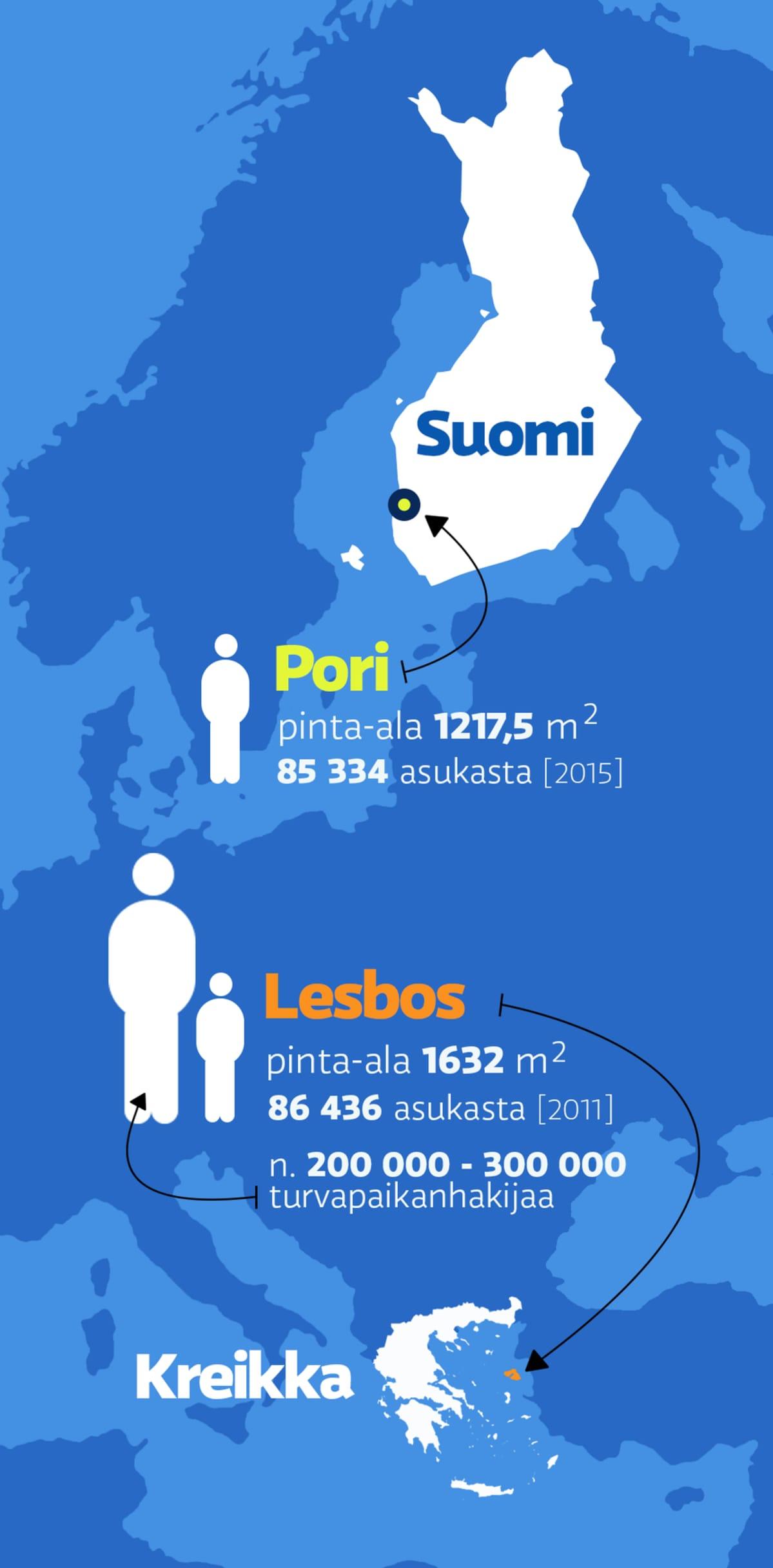 Grafiikka Porin ja Lesboksen asukasluvuista