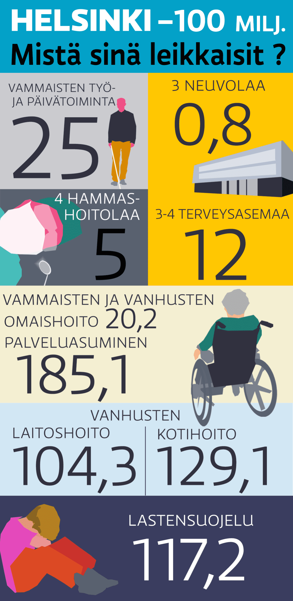 Helsinki sote -grafiikka