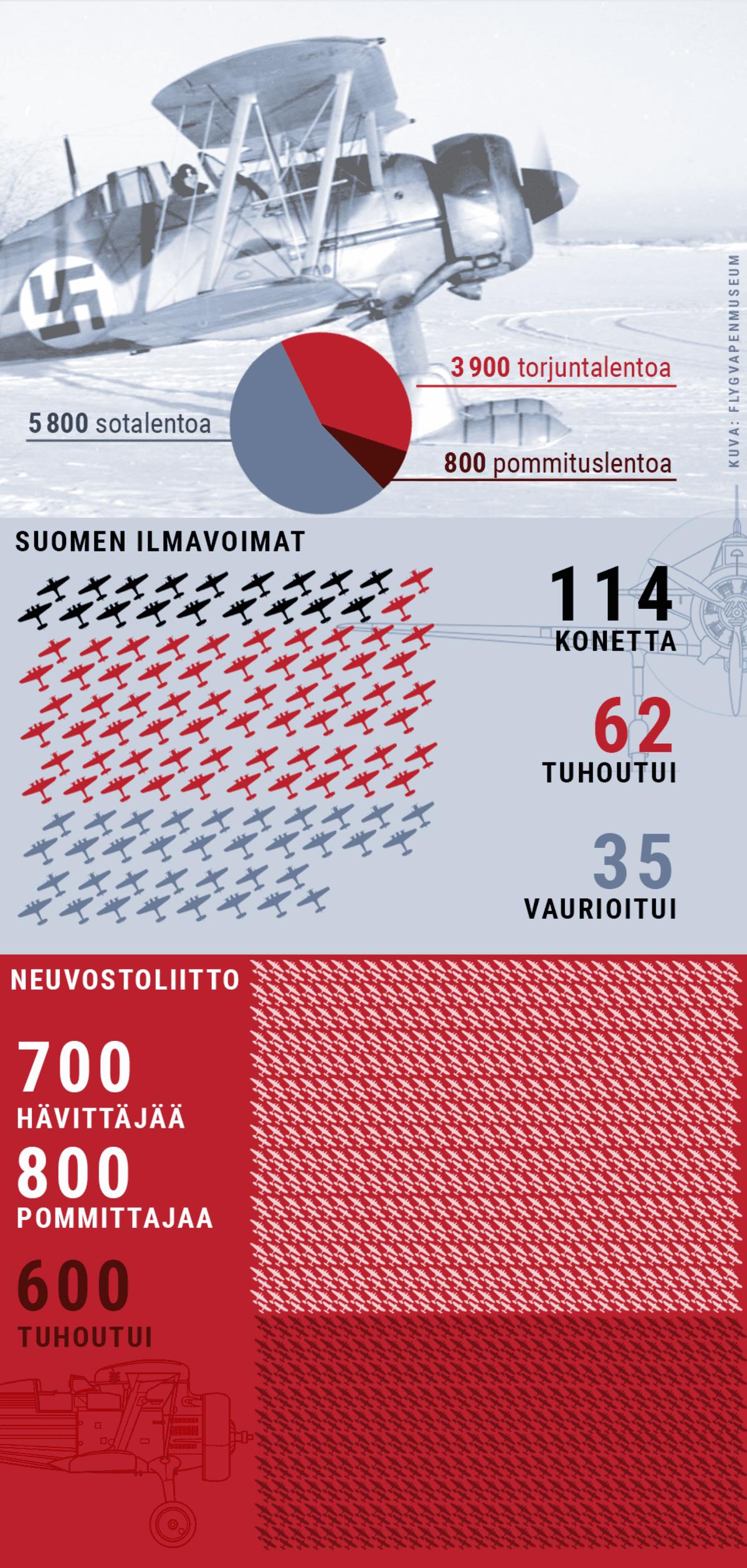 Grafiikka, jossa visualisoitu Suomen ja Neuvostoliiton hävittäjien ja pommikoneiden määrää talvisodassa