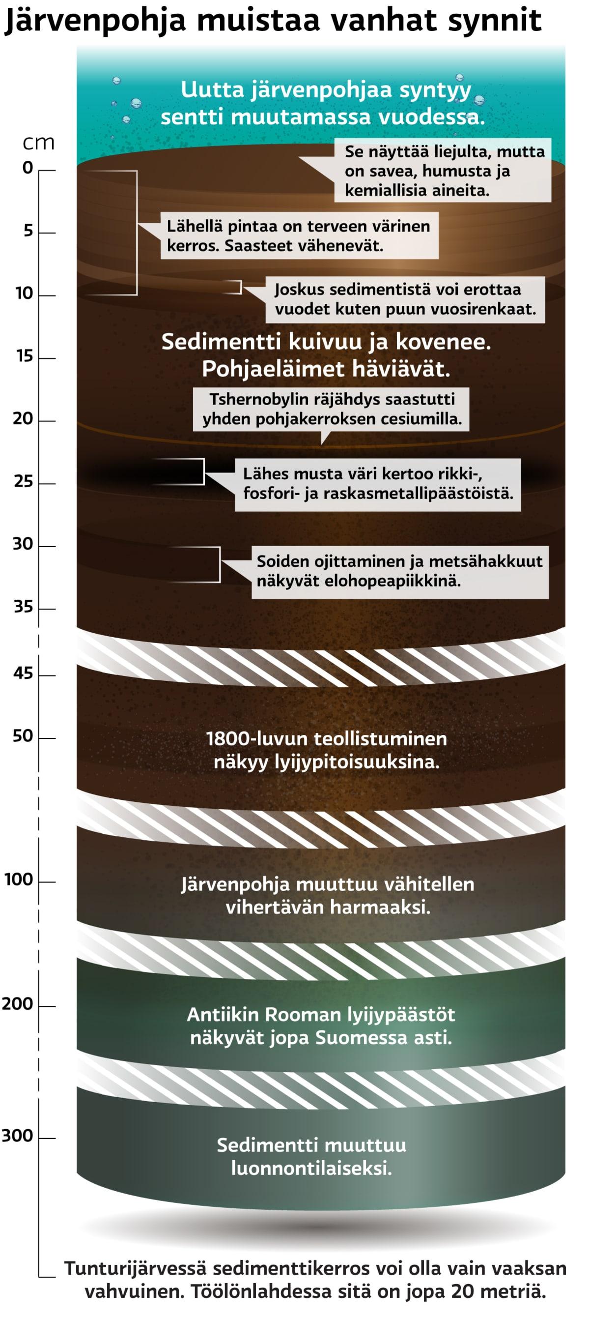 Grafiikka, joka kuvaa järvenpohjan sedimenttiä.