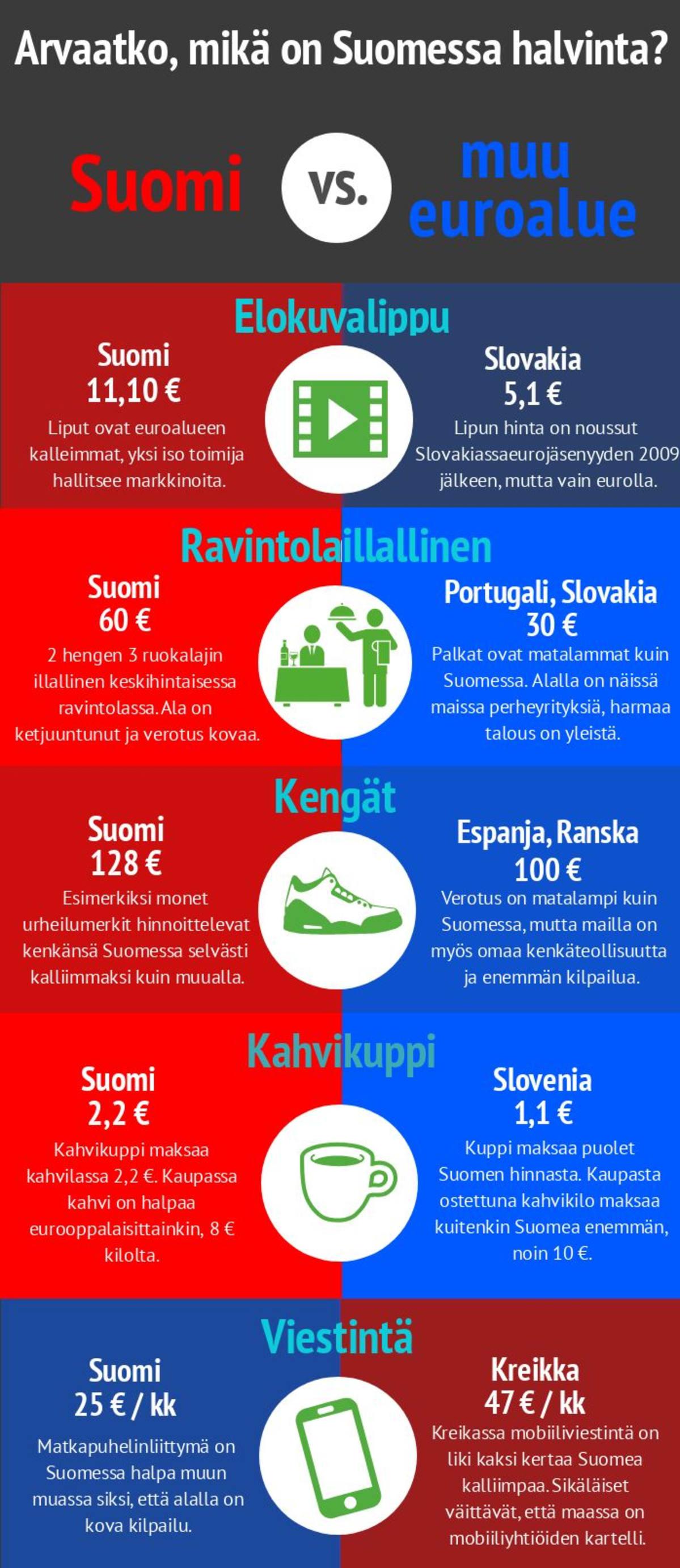 Suomi on yhä kallis maa cfdb4373a1
