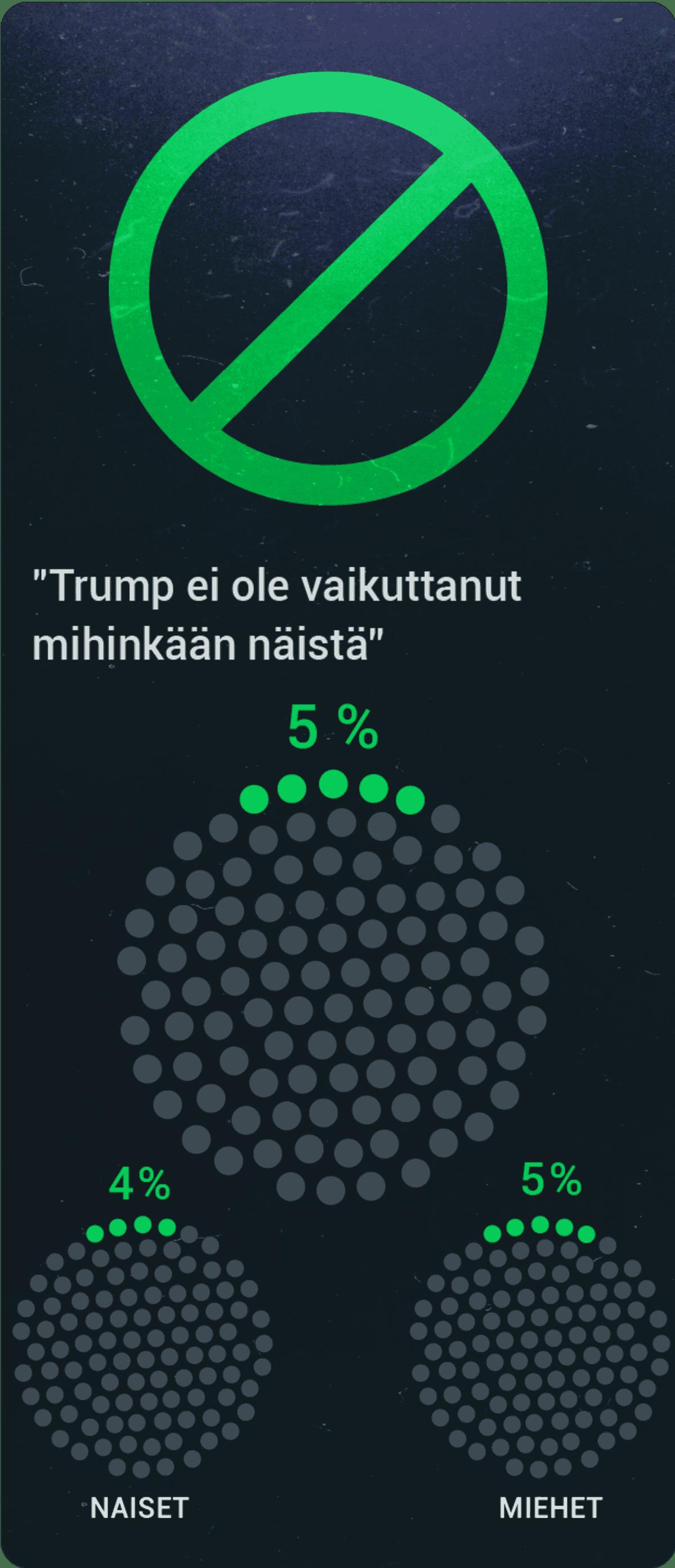 Trump tutkimus ei mitään
