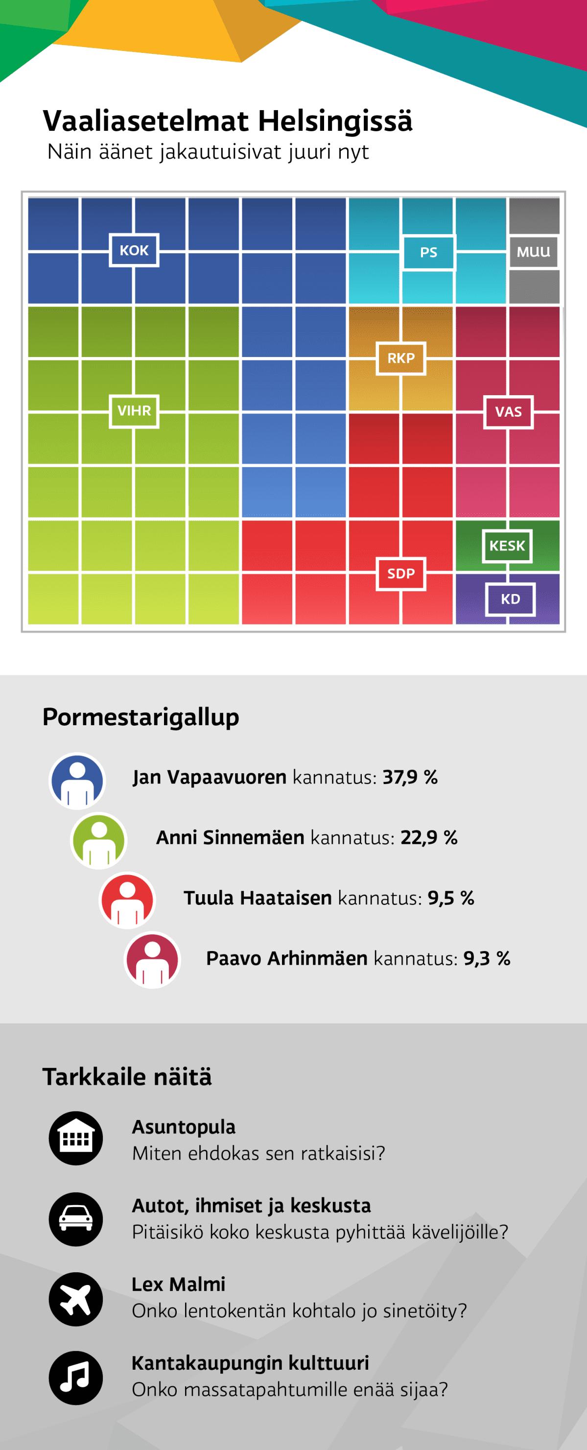 Vaaliasetelmat Helsingissä -grafiikka