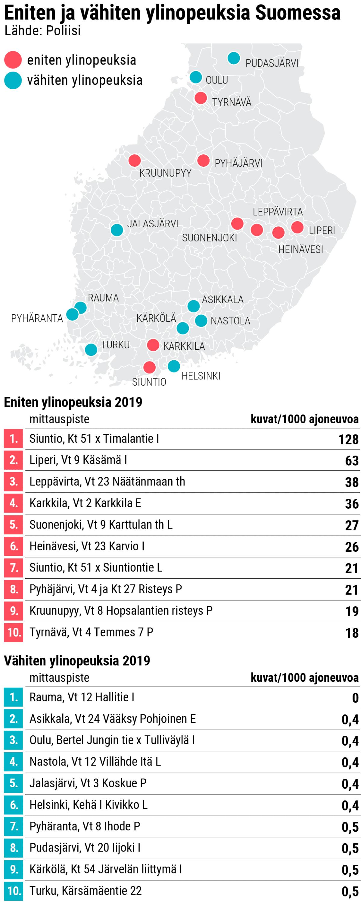 Eniten ja vähiten ylinopeuksia Suomessa.