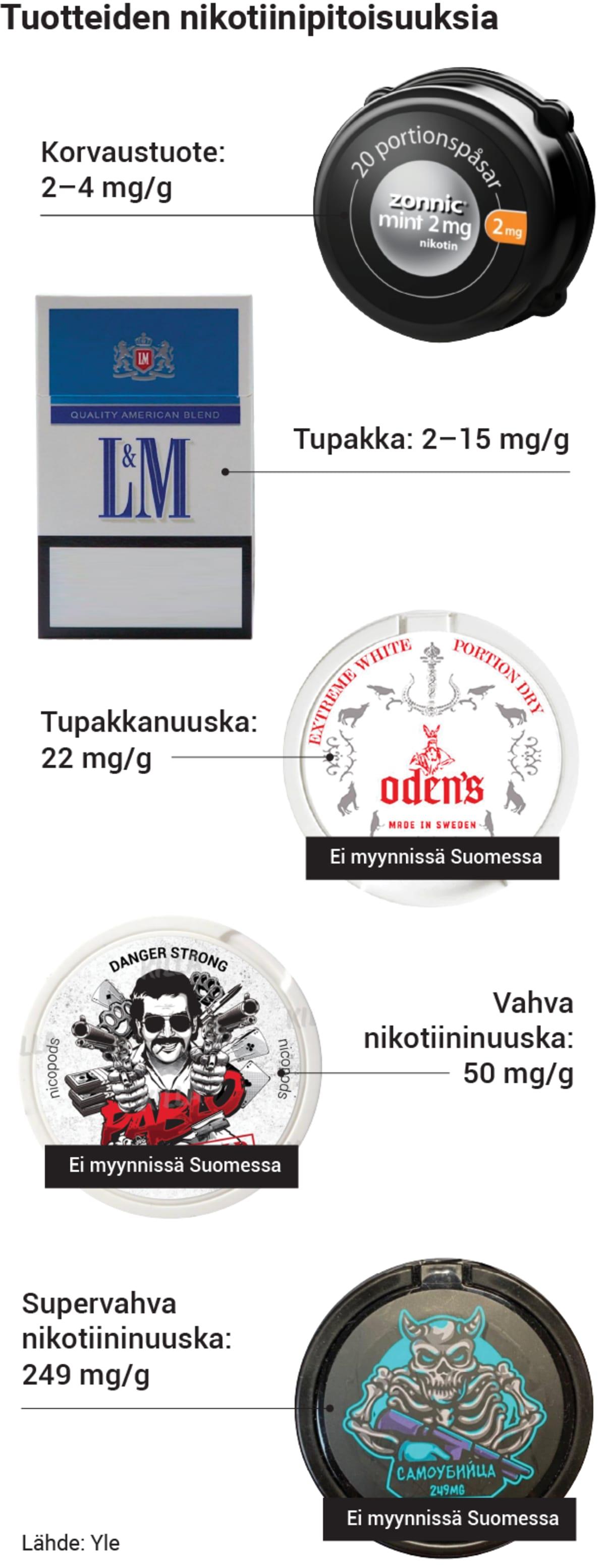 nikotiinituotteiden-pitoisuuksia4.png