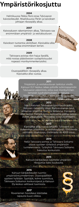 Listaus Talvivaaran tapahtumista vuosi kerrallaan.
