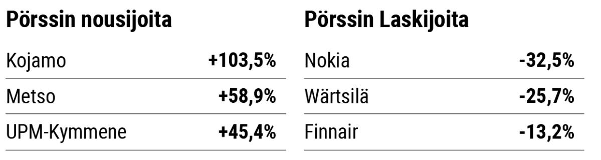 Pörssin nousijat ja laskijat 2019.
