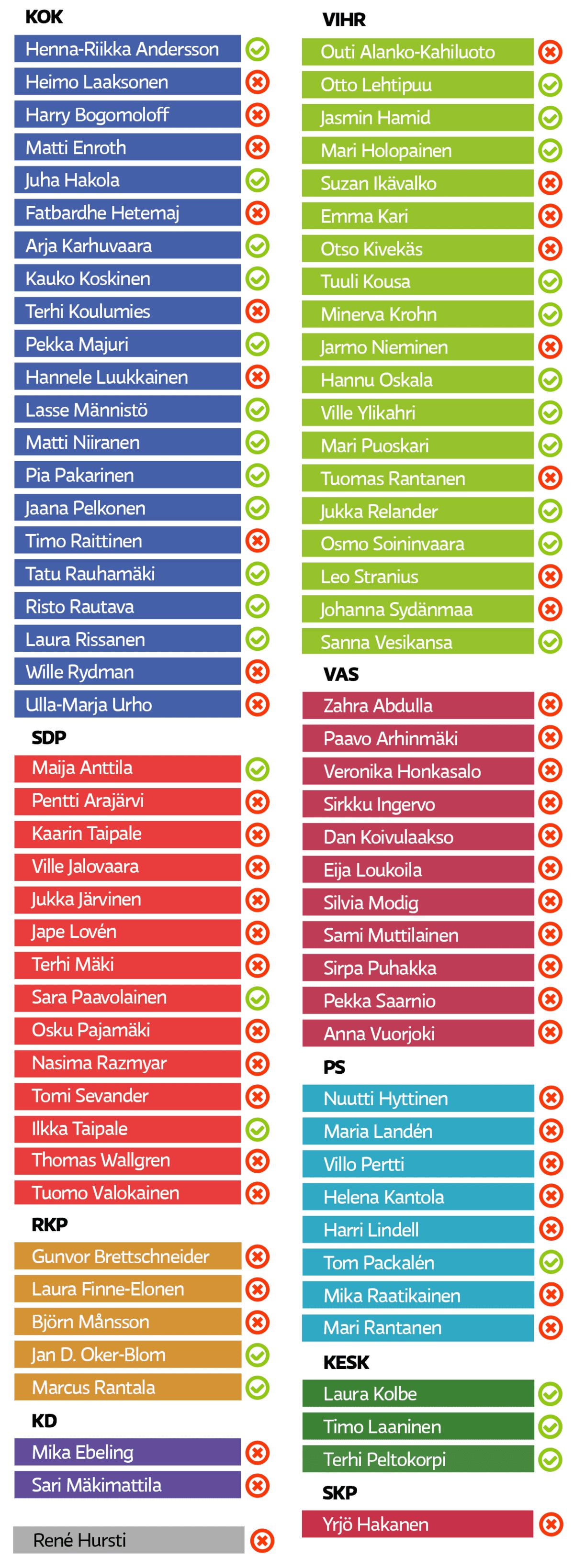 Kaupunginvaltuuston äänestystulos -taulukko.