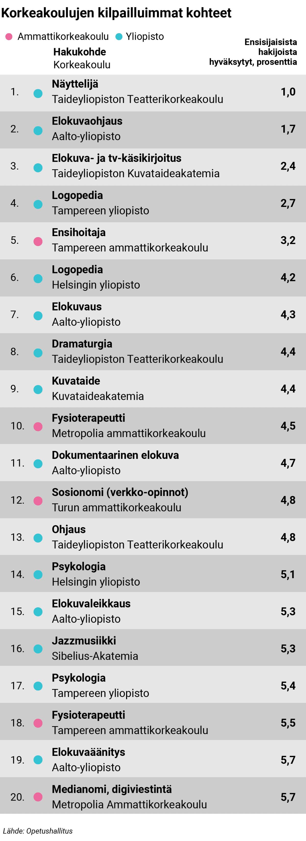 Roope Salminen avautui epäonnistumisestaan pääsykokeissa - Paula Vesalalta ei herunut ymmärrystä
