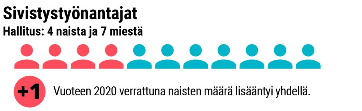 Grafiikka naisten osuudesta Sivistystyönantajien hallituksessa.