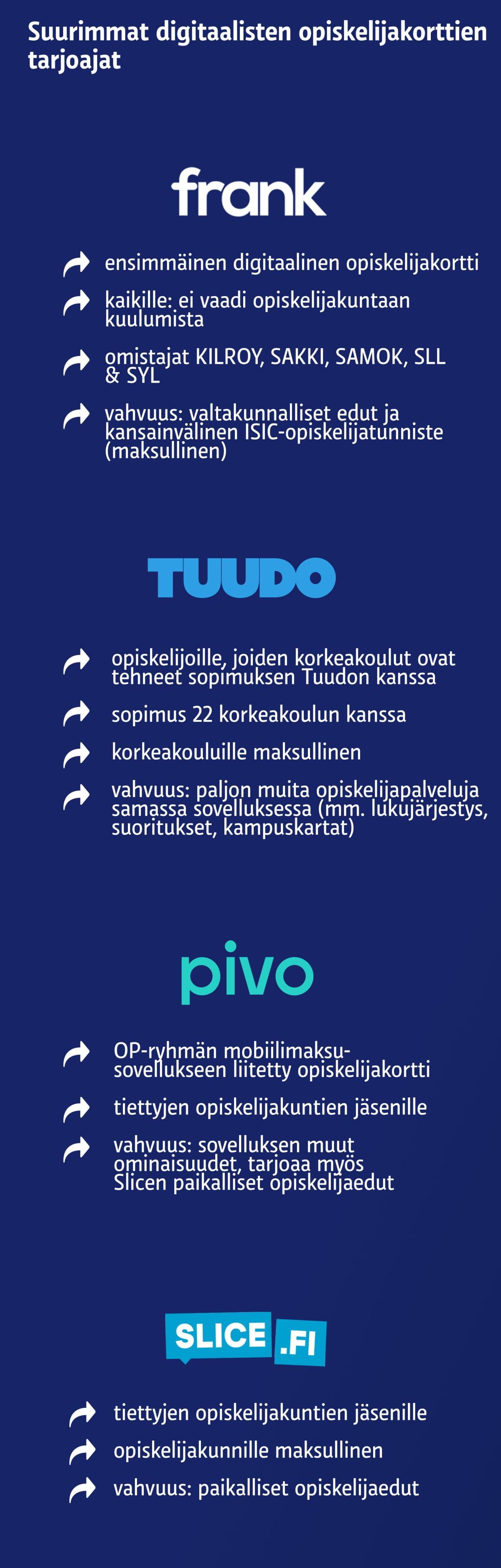 Digitaalisten opiskelijakorttien tarjoajat, infografiikka.
