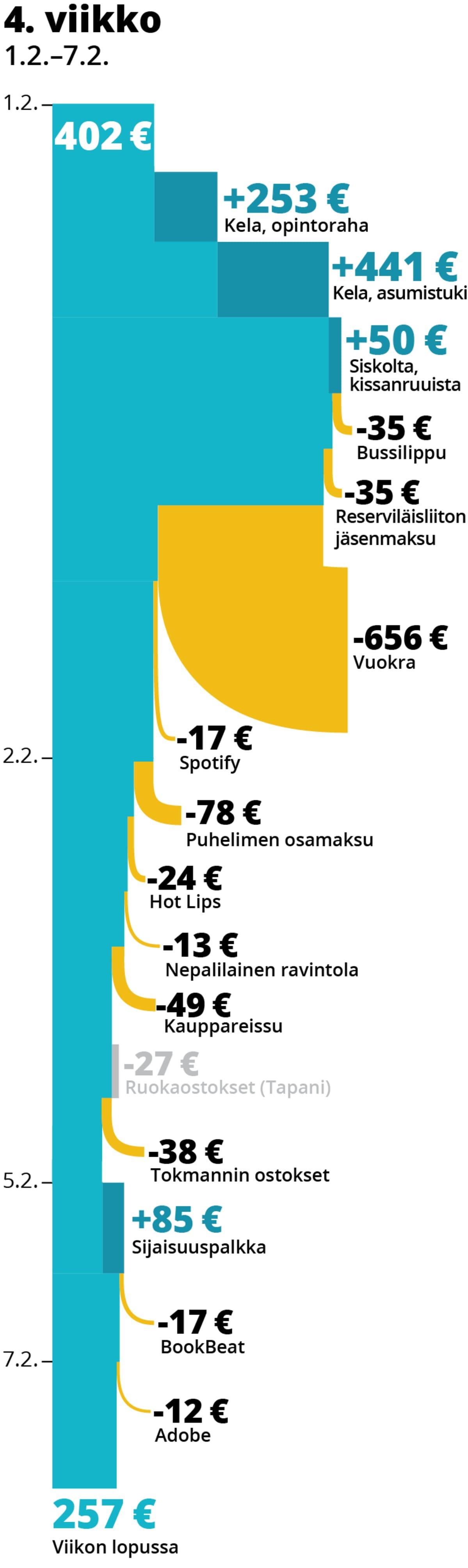 Opiskelija Lilli Hatisen menot ja tulot neljäntenä seurantaviikkona.