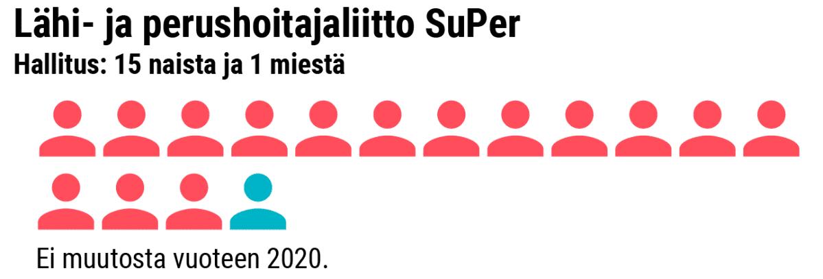 Grafiikka naisten osuudesta SuPerin hallituksessa.