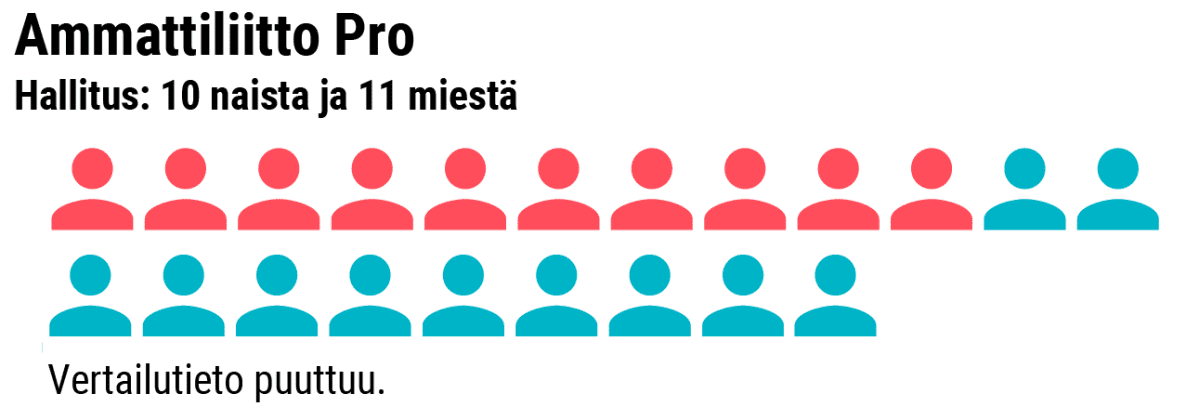 Grafiikka naisten osuudesta Ammattiiitto Pro:n hallituksessa.