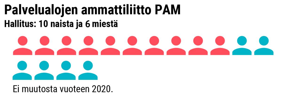 Grafiikka naisten osuudesta PAM:n hallituksessa.