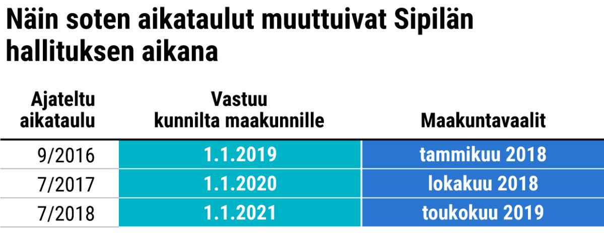 Näin soten aikatulut muuttuivat Sipilän hallituksen aikana.