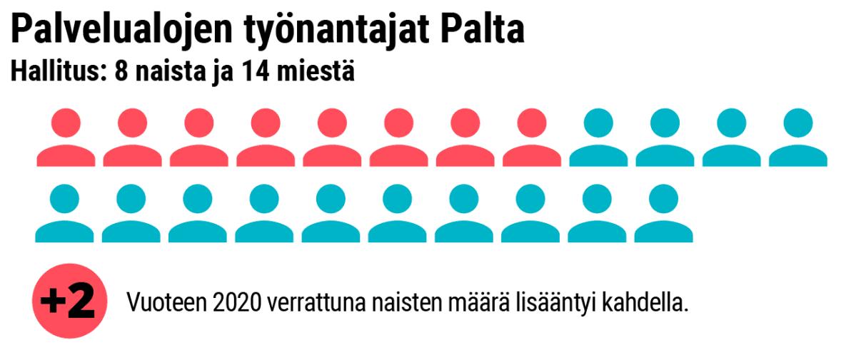 Grafiikka naisten osuudesta Paltan hallituksessa.