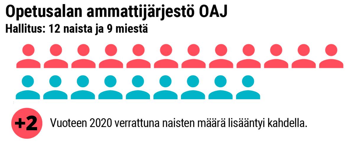 Grafiikka naisten osuudesta OAJ:n hallituksessa.