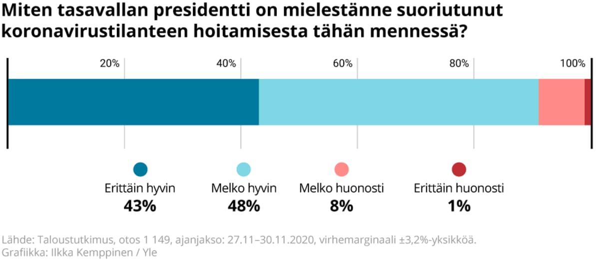 Miten kyselyyn vastanneiden mielestä tasavallan presidentti on suoriutunut koronavirustilanteen hoitamisesta tähän mennessä.