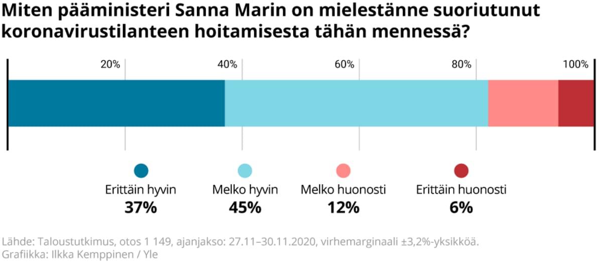 Miten kyselyyn vastanneiden mielestä pääministeri Sanna Marin on suoriutunut koronavirustilanteen hoitamisesta tähän mennessä.
