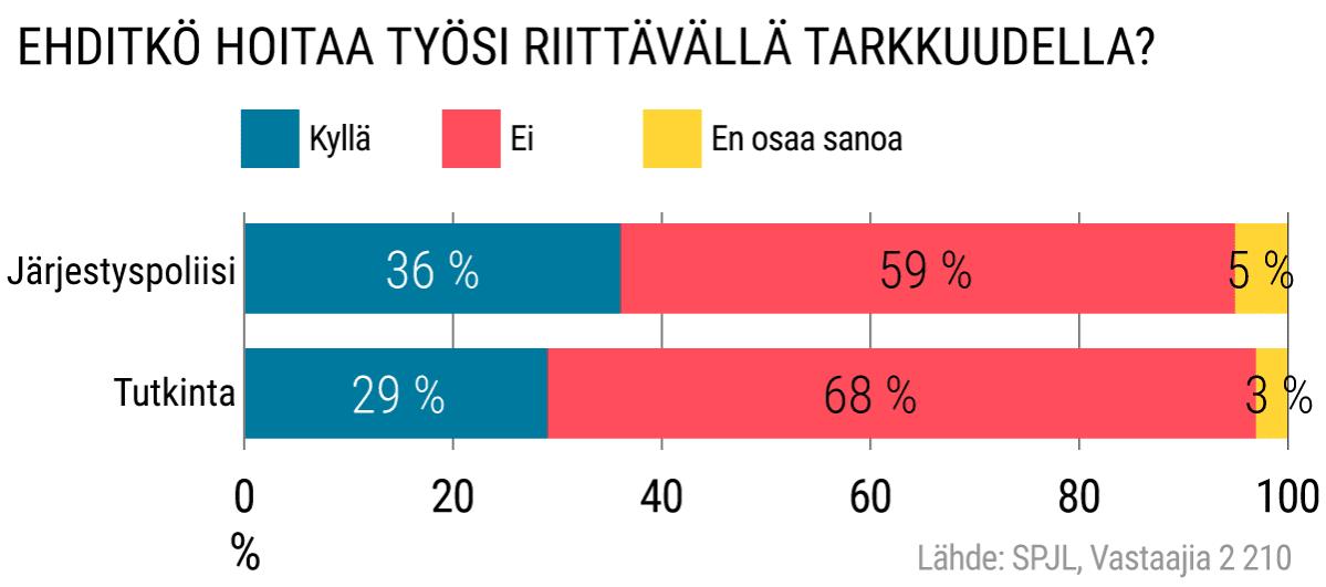 Suomen Poliisijärjestöjen Liiton kysely poliiseille.