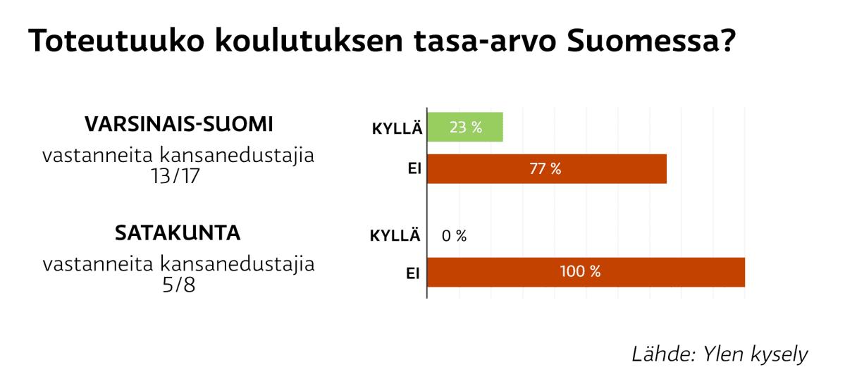 Infografiikka siitä, toteutuuko koulutuksen tasa-arvo kansanedustajien mielestä Suomessa. Valtaosan mielestä ei.
