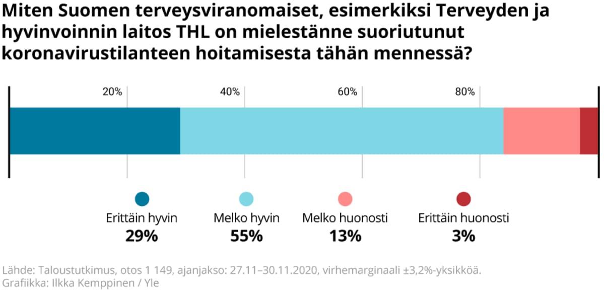 Miten kyselyyn vastanneiden mielestä Suomen terveysviranomaiset on suoriutunut koronavirustilanteen hoitamisesta tähän mennessä.