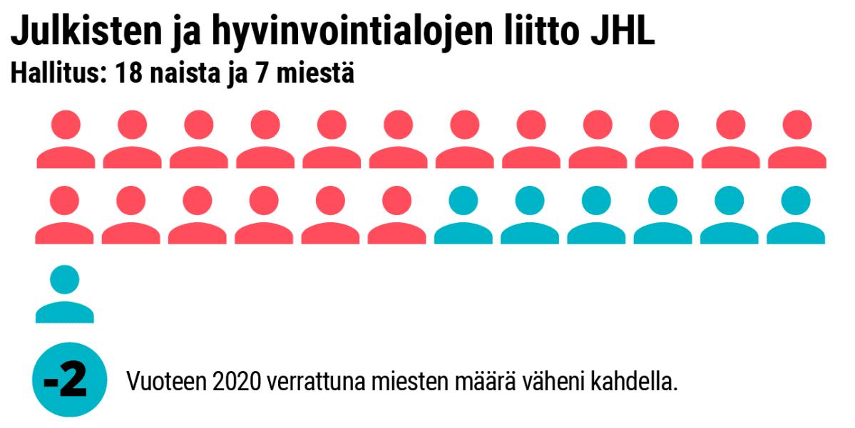 Grafiikka naisten osuudesta JHL:n hallituksessa.