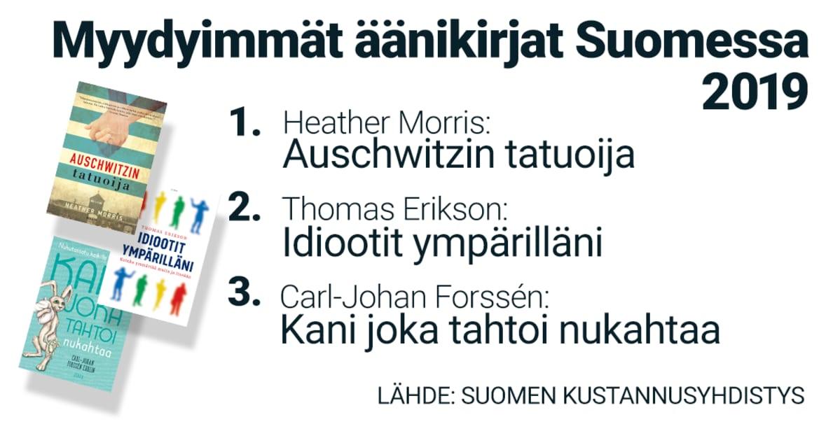 Myydyimmät äänikirja t Suomessa 2019. Kärjessä Auschwitzin tatuoija.