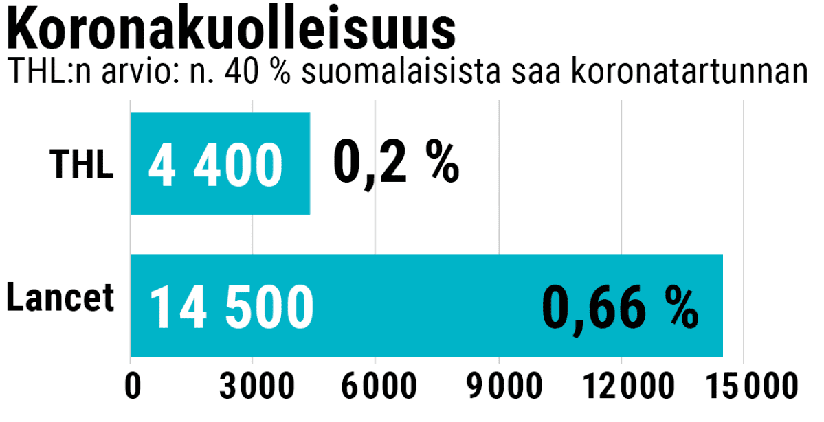 Koronakuolleisuus Suomessa THL:n ja Lancetin arviona