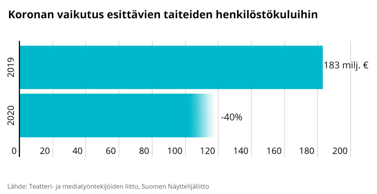Koronan vaikutus esittävien taiteiden henkilöstökuluihin. Vähentynyt vuodesta 2019 nelisenkymmentä prosenttia.