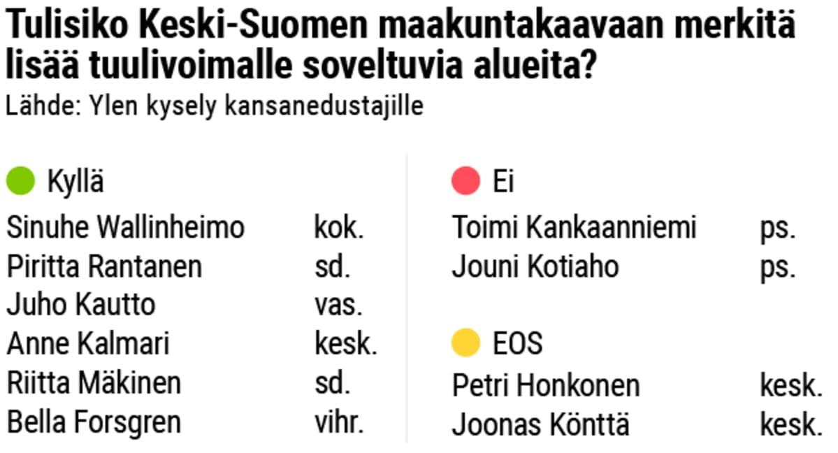 Kysely: Tulisiko Keski-Suomen maakuntakaavaan merkitä lisää tuulivoimalle soveltuvia alueita?