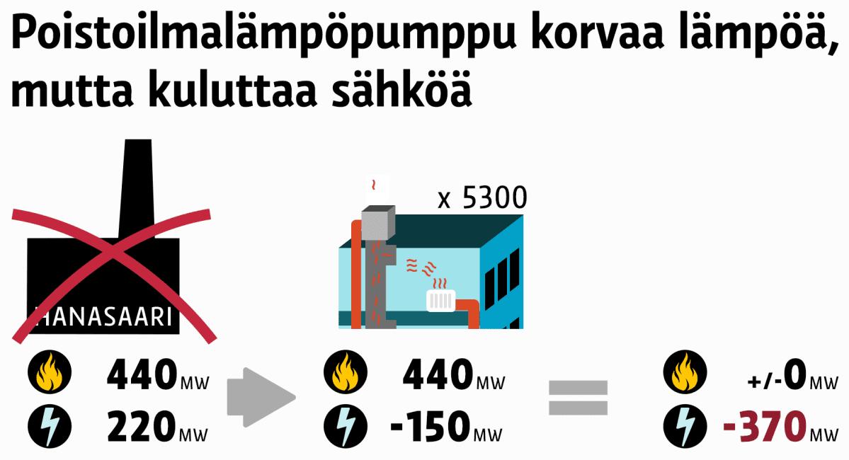 Hanasaaren voimalan sulkeminen vähentää lämpötehoa 440 MW ja sähkötehoa 220 MW. Jos se korvattaisiin 5300 poistoilmalämpöpumpulla, lämmön kulutus saataisiin korvattua, mutta sähkön tarve lisääntyisi 370 MW.