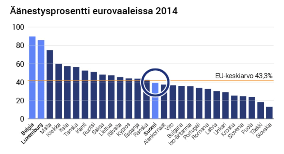 Äänestysprosentti eurovaaleissa grafiikkana.