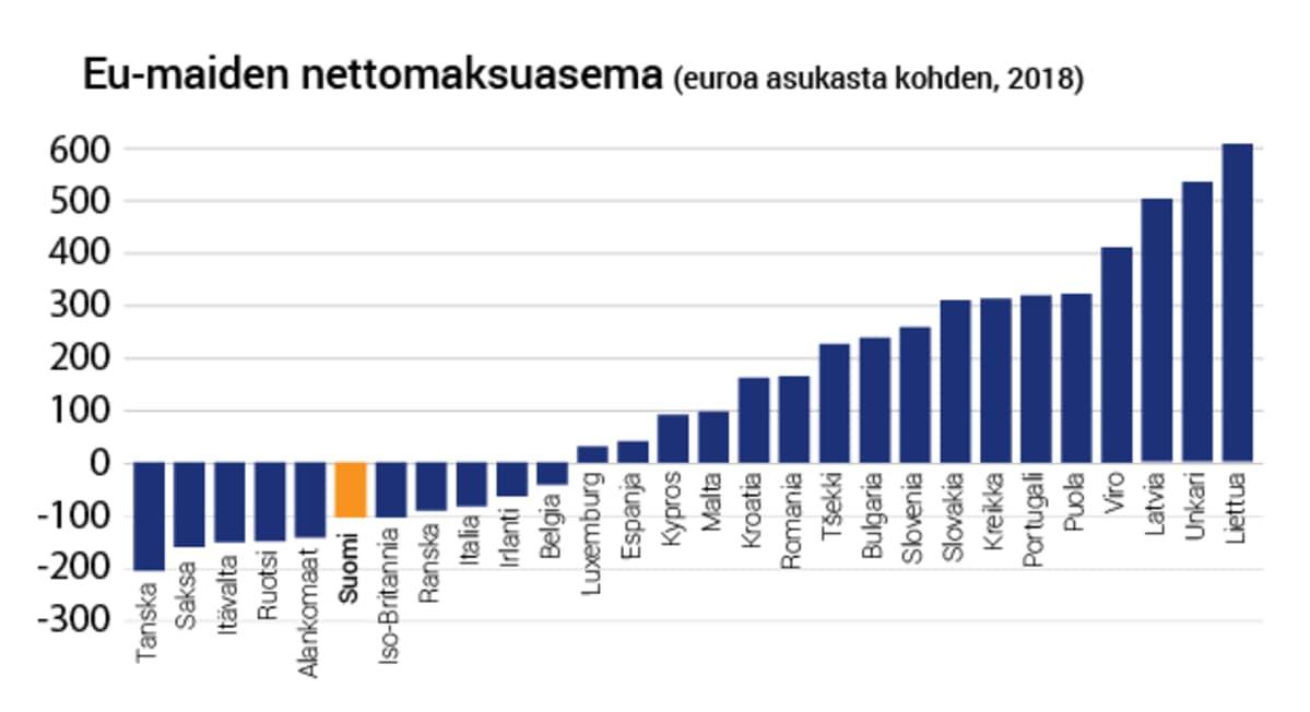 eu-nettomaksuasema-korjattu.png