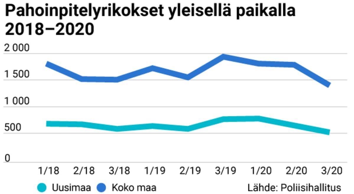 Pahoinpitelyrikokset yleisellä paikalla 2018 - 2020